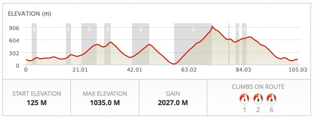 profile Mallorca cycle route