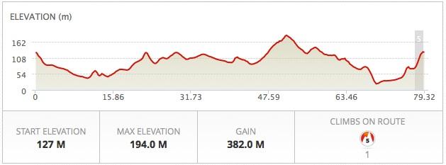gentle cycle route profile mallorca